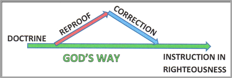 graphic-instruction-in-righteousness